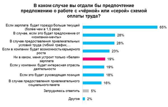 «Белую» заработную плату получают только 57% граждан Ростовской области— Опрос