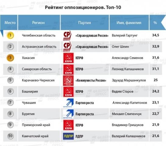Оппозиция подводит результаты выборов: ТОП-10 претендентов, оставшихся без мандатов