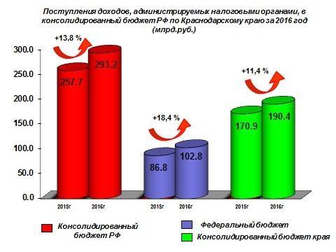 НаКубани загод налоговики перечислили вбюджеты 293,2 млрд руб.