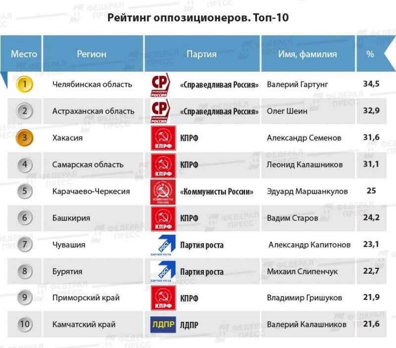 ВСМИ появился рейтинг оппозиционеров, занявших навыборах вторые места