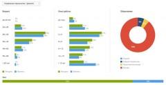 Исследование: 81% соискателей сферы HR на Кубани – женщины