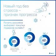 72% россиян не любят ходить в магазины за подарками к праздникам – исследование