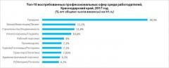 В 2017 году наибольшая активность рынка труда на Кубани пришлась на апрель-июнь
