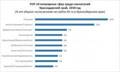 Аналитики HeadHunter выяснили, сколько хотят зарабатывать жители Кубани