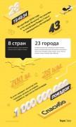 Водитель из Краснодара совершил миллиардную поездку в Яндекс.Такси