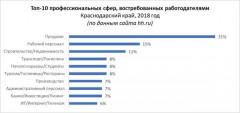 Аналитики HeadHunter выяснили, кого чаще всего искали работодатели Краснодарского края