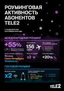 Клиенты Tele2 чаще отдыхают за границей