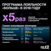 Число пользователей программы лояльности Tele2 выросло в 5 раз