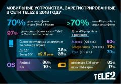 Доля LTE-смартфонов в сети Tele2 на юге почти достигла 70%