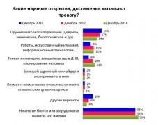 Генная инженерия и клонирование пугают россиян все больше - опрос