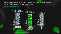 НТВ укрепился на втором месте в рейтинге российских телеканалов