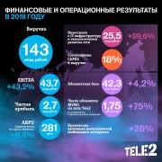 Tele2 подвела итоги 2018 года: компания получила чистую прибыль