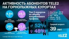 Tele2 проанализировала горнолыжные курорты на основе big data