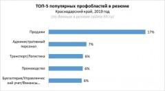 Конкуренция на рынке труда Краснодара – до 10 человек на место