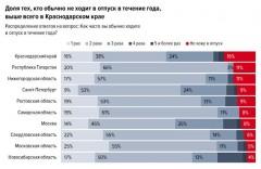 Кубанцы ходят в отпуск реже остальных россиян - исследование
