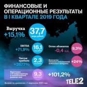 Tele2 подвела итоги I квартала 2019 года: оператор продолжает наращивать чистую прибыль
