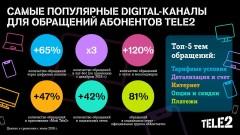 Клиенты Tele2 переходят в онлайн