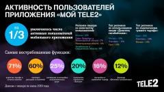 Число пользователей приложения «Мой Tele2» за полгода выросло на треть