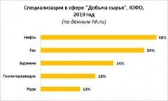 Краснодар, Волгоград и Ростов-на-Дону – лидеры по числу вакансий в сфере «Добыча сырья» на Юге