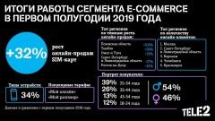 Клиенты Tele2 стали чаще пользоваться интернет-магазином оператора
