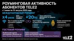 Интернет-трафик Tele2 в международном роуминге вырос в 4 раза