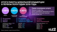 Оборот мобильной коммерции Tele2 вырос в полтора раза