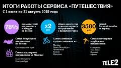 Tele2 отметила двукратный рост пользователей сервиса «Путешествия»