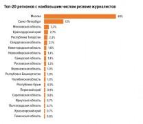 Больше всего журналистов в Москве, Санкт-Петербурге и на Кубани - исследование