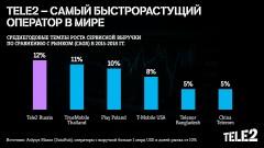 Tele2 – самый быстрорастущий оператор в мире