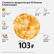 Яндекс подсчитал, восколько обойдется приготовление блинов в Краснодаре