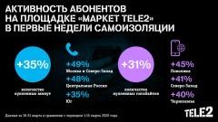 Потребность в общении растет: в «Маркете Tele2» покупают больше
