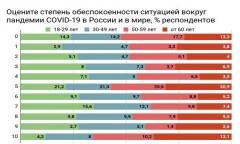 Россияне старше 50 лет оказались самыми бесстрашными перед лицом эпидемии - исследование