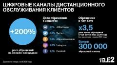 Цифровизация сервиса: онлайн-обращения клиентов Tele2 выросли втрое