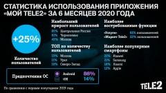 Число пользователей приложения «Мой Tele2» в Краснодарском крае за полгода выросло на 57%
