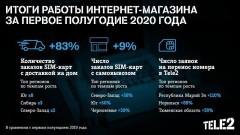 Абоненты Tele2 стали чаще покупать SIM-карты онлайн