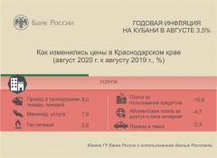 Годовая инфляция на Кубани в августе составила 3,5%