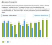 HeadHunter: спрос на медиков на Кубани в октябре вырос на 85%