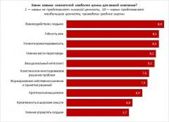 Гибкость ума, клиентоориентированность: работодатели Кубани назвали главные качества хороших сотрудников