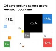 Опрос: Большинство россиян мечтает об автомобилях черного и белого цветов