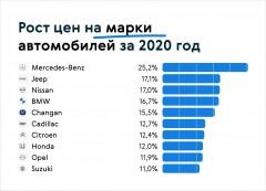 Авто.ру: новые автомобили за 2020 год подорожали на 25%