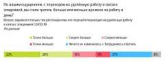 Опрос соискателей: 22% кубанцев трудятся 80% рабочего времени