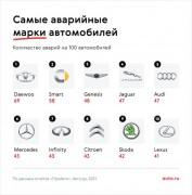 Авто.ру: Daewoo, Smart и Genesis попадают в ДТП чаще других марок автомобилей