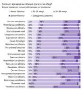 Время обеда: 19% работников Кубани не могут полноценно пообедать
