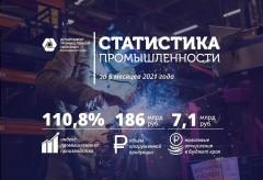 На Кубани с начала года промпроизводство выросло на 10,8%