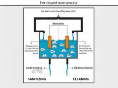 В США разрешили использовать электролизную воду