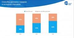 Доля Почты России на посылочном рынке в 2016 году составила 62%
