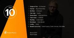 Яндекс выяснил, какую музыку слушают в Краснодаре этой весной