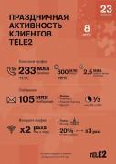 В Краснодарском крае клиенты Tele2 предпочли «живые» поздравления